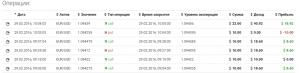 29-02-2016г. торговая сессия из 14 входов, из них 9 в прибыли, 1 вход с возвратом ставки и 5 входов с убытком который покрыл удвоенными ставками. Итог за торговую сессию около 1 часа 30 минут нахождения у компьютера заработал 100 долларов.